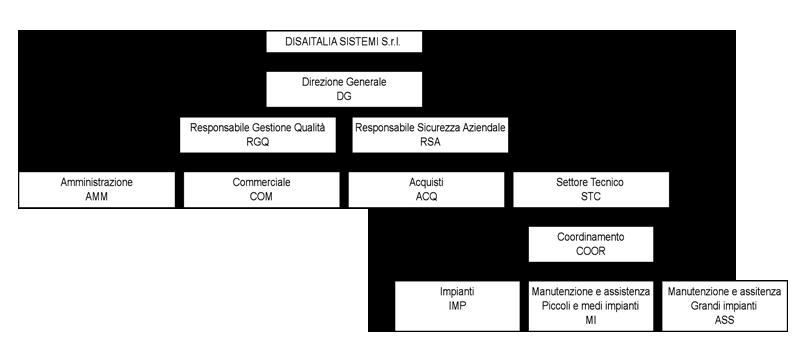 Organigramma Disaitalia Sistemi